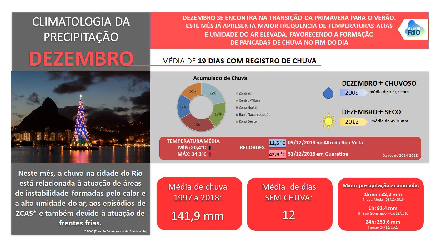 COMO É O TEMPO EM DEZEMBRO NO RIO?